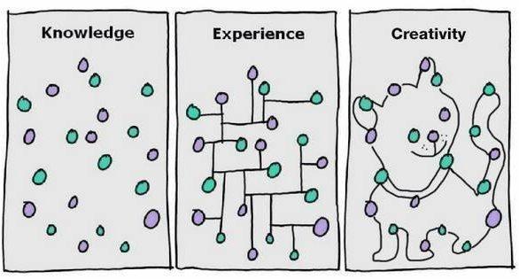 Kennis, ervaring en creativiteit ?